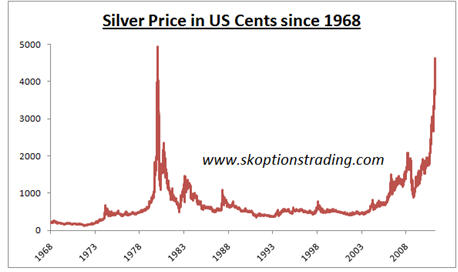 Think Silver Has Gone Parabolic 1980