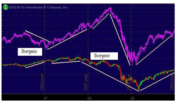 The recent stock and oil relationship – and how to trade it – Page