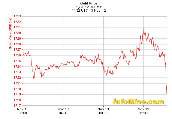 gold tumbles $1720 an ounce on profit taking
