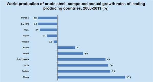World production steel compound growth 2006-2011
