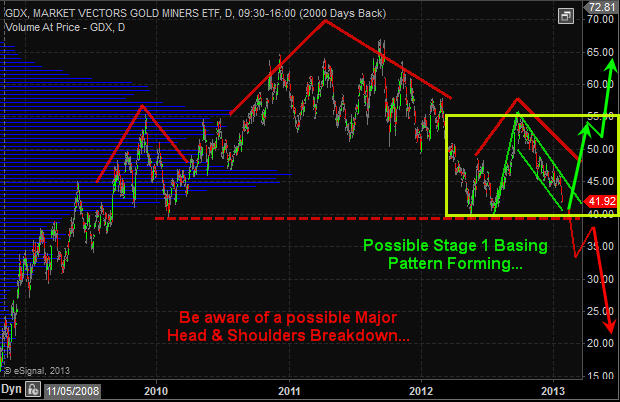 GDX Chart Jan. 27