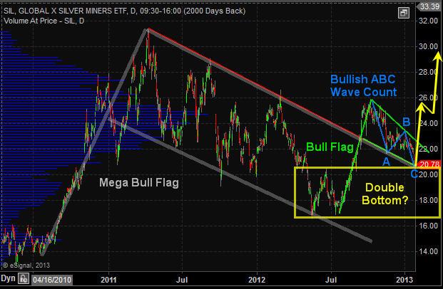 Silver SIL chart Jan. 27