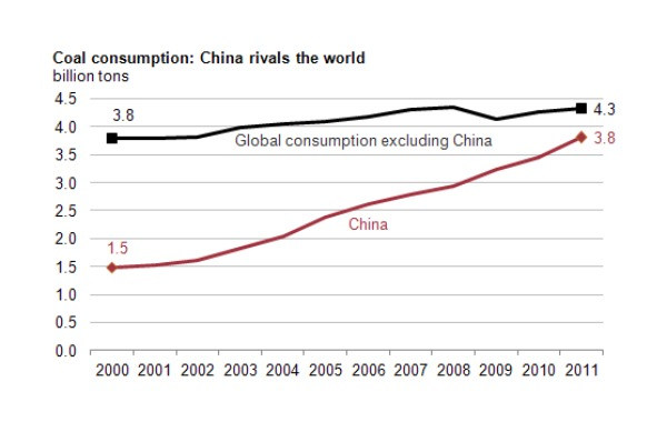 Calling all US coal miners: Chinese coal imports could jump to 500m tonnes in 3 years