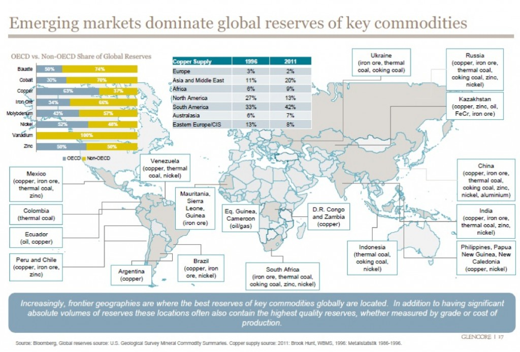 Glencore insider answers key questions and shares revealing map