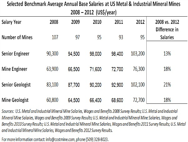 SURVEY: Senior geologists working in US got a 10% salary bump last
