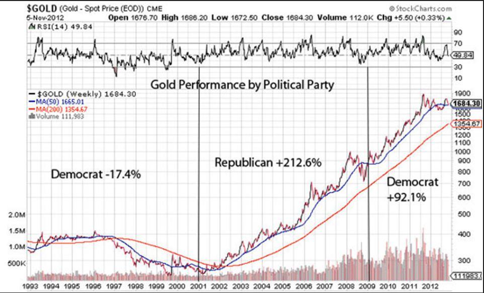 Gold spot price Nov 5, 2012
