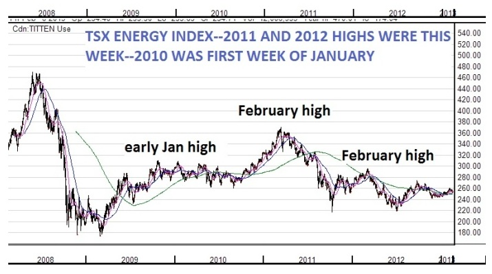 TSX Energy Index 2008-2011