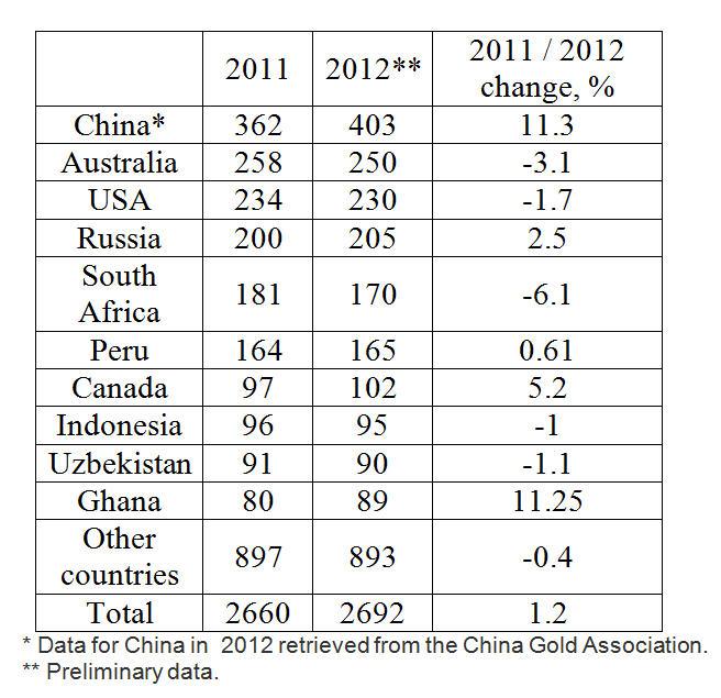 World gold production, 2011-2012
