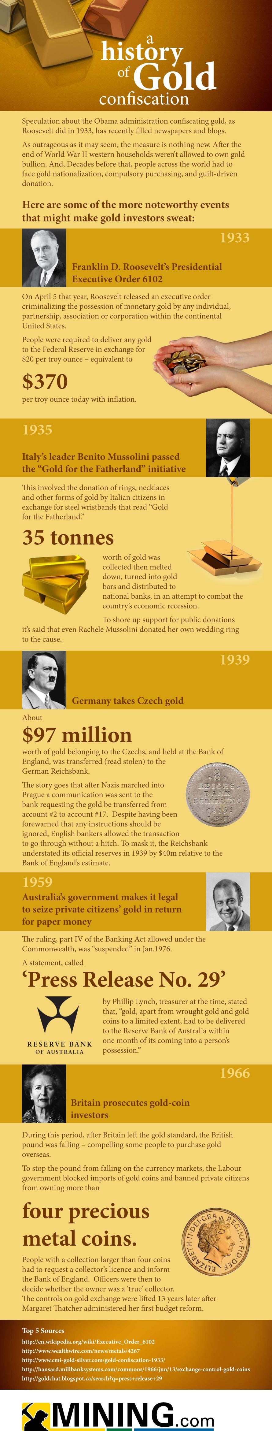 Zgodovina zaplemb zlata.