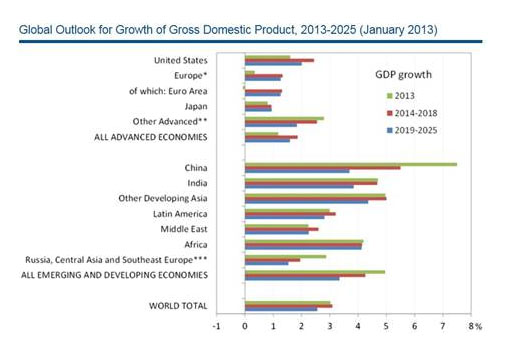 Global outlook for growth