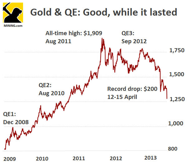 Gold price drops $97 to September 2010 level