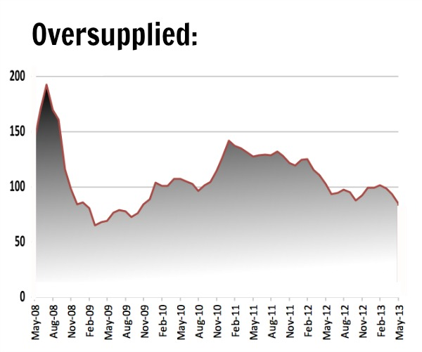 Thermal coal price heading for 2009 levels as exports continue to ramp up