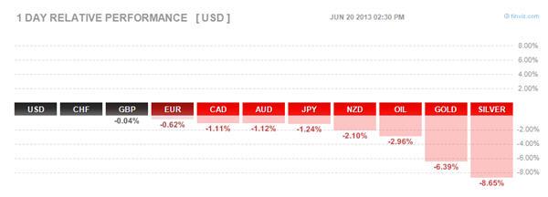 Australian dollar falls after Fed announcement