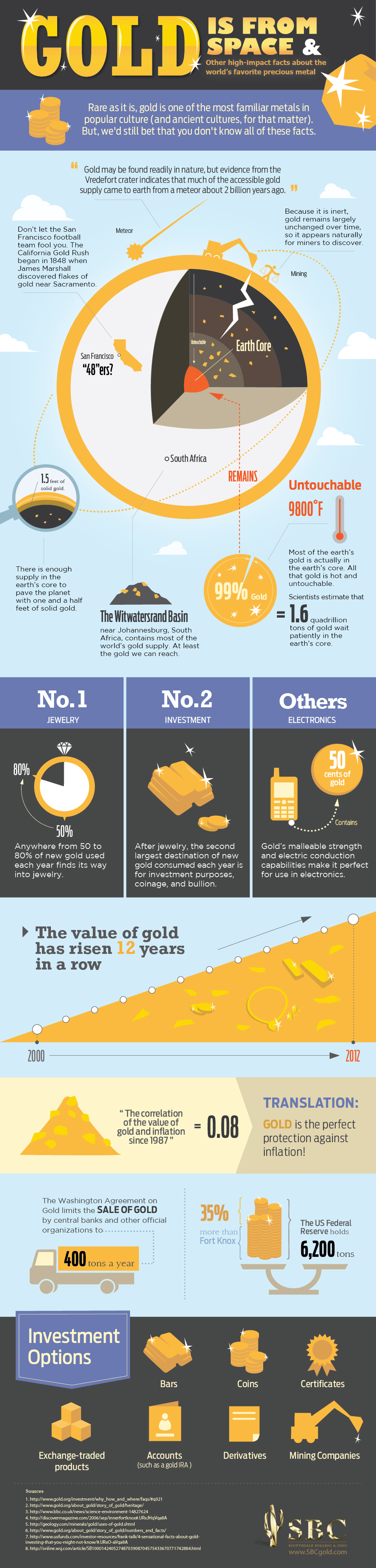 What you didn't know about gold