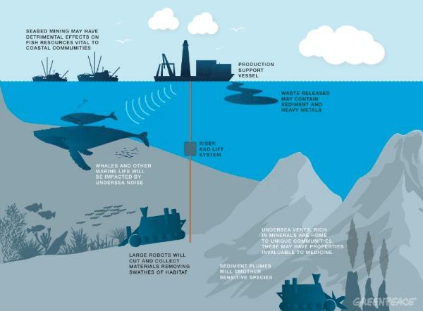 Greenpeace takes on deep sea mining