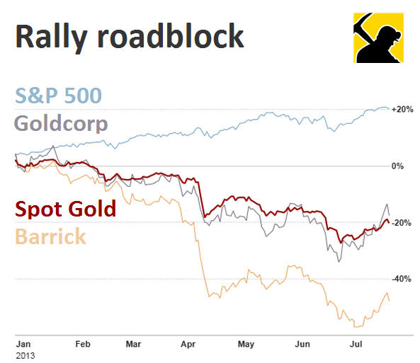 Carnage among gold stocks as gold price rally evaporates