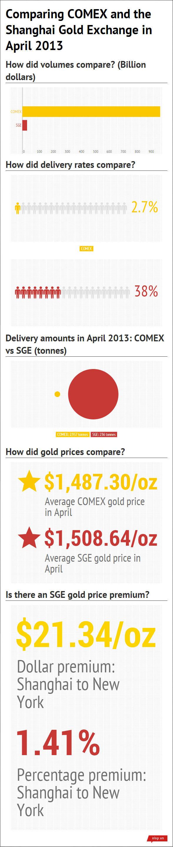 comex-vs-shanghai-gold-price (1)