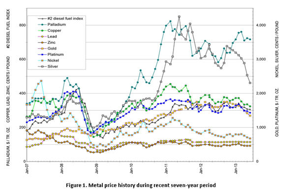 Metal prices: Will they fall more? - MINING COM