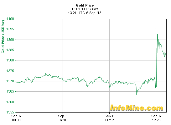Gold up on disappointing US payrolls data