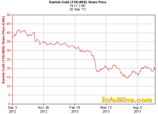 Barrick Gold shows its regional managers the door