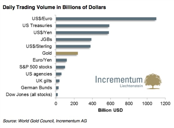 'Liquidation binge' briefly halts gold trading Friday