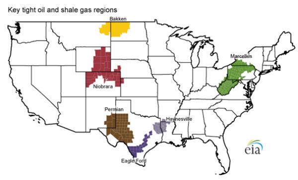 US shale production