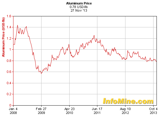 Aluminum prices follow gold's steps, down to four-year low