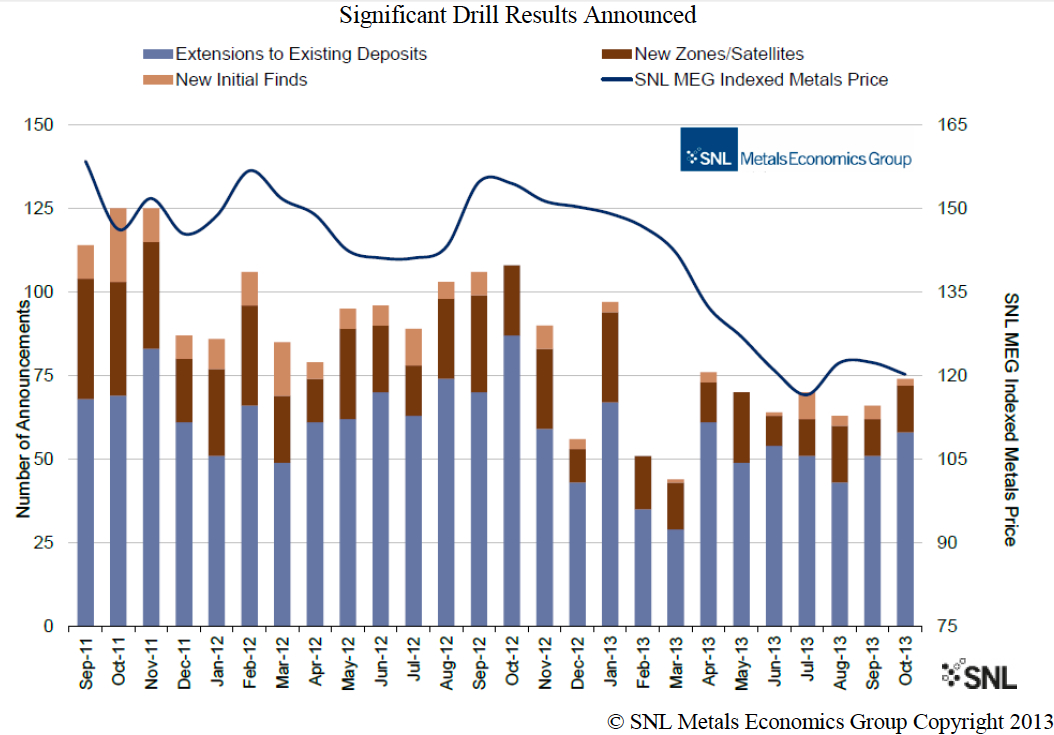 CHARTS: Investor confidence returning to the mining industry