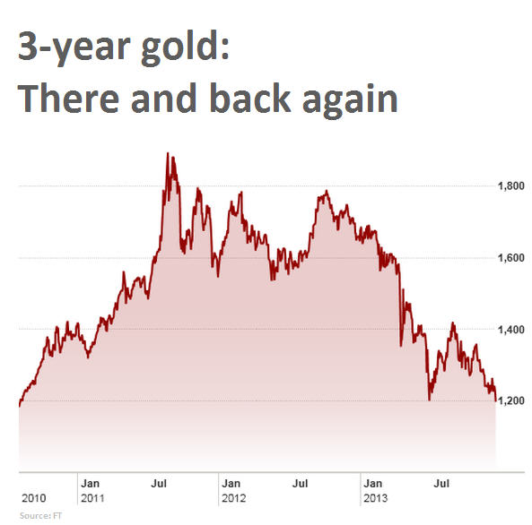 Gold price drops to 3-year low