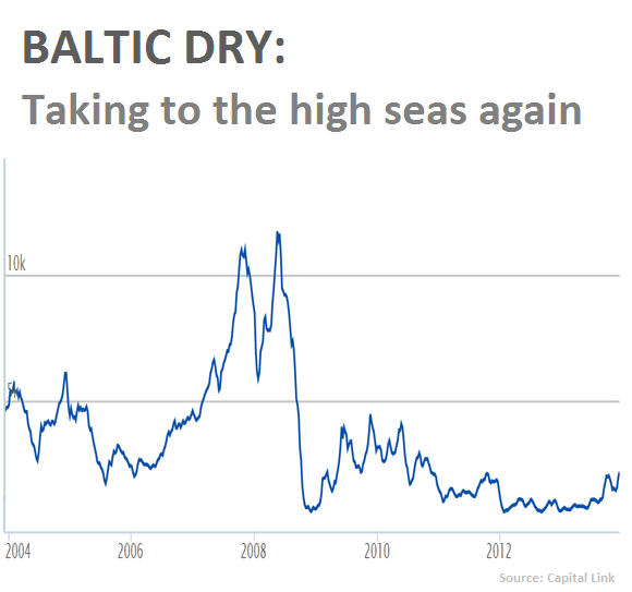 Baltic Dry Index - Dec, 2003-2013