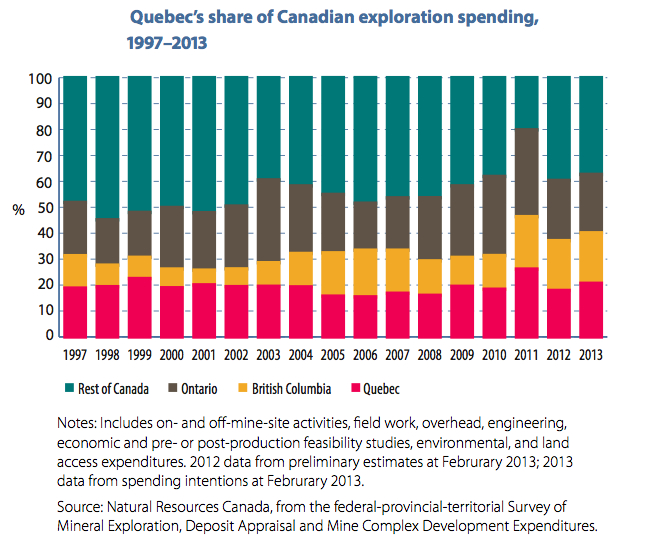 Quebec's changing mining regulations scares investors away