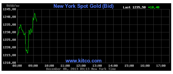 Gold prices ride rollercoaster on US jobs report