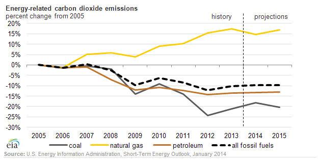 EIA CO2 emissions