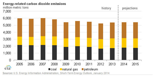 Energy related CO2 emissions