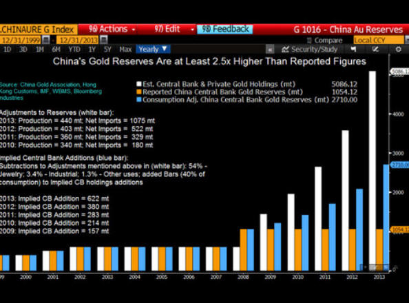Report: Chinese central bank holdings at least 2.5X official numbers