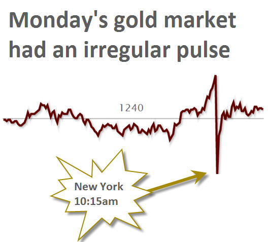 Shorts could be behind gold price flash crash