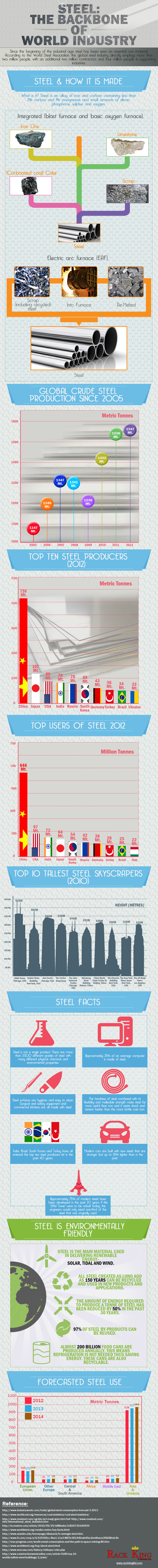 Steel: The backbone of world industry