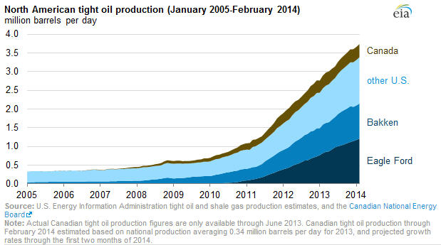 US tight oil production