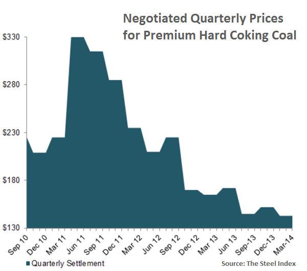 Coking coal price crashes through $100