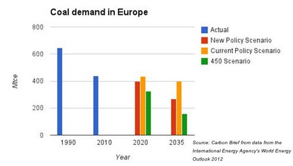 Ukraine crisis fuels Europe demands for coal, prices jump
