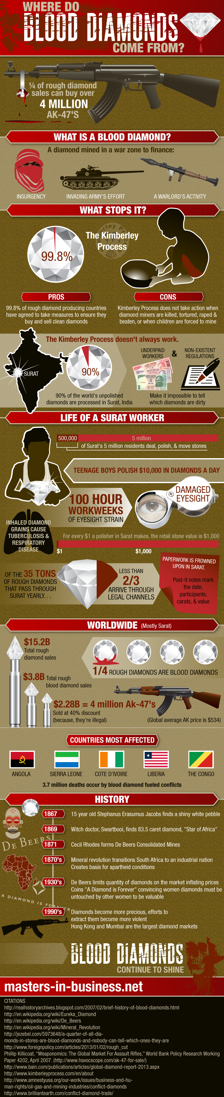 INFOGRAPHIC: Blood diamonds still a problem from hell