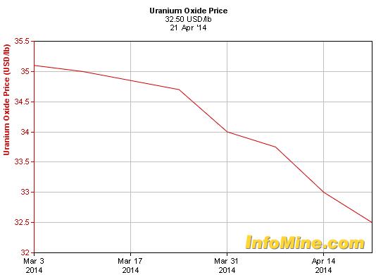 Mining companies stockpile uranium near Grand Canyon