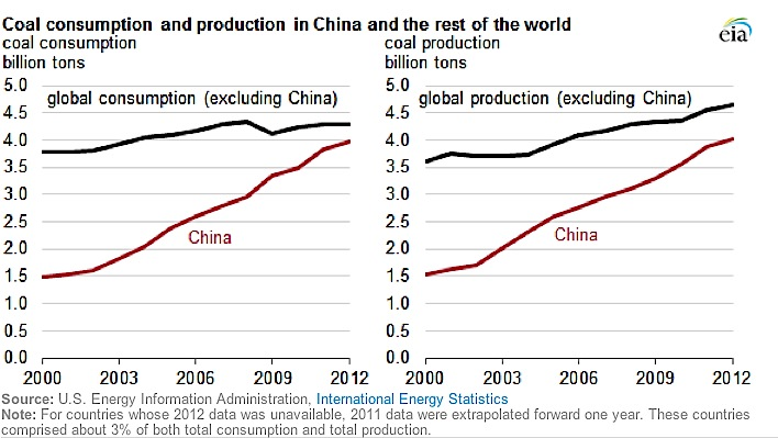 China burning and consuming most of the world's coal