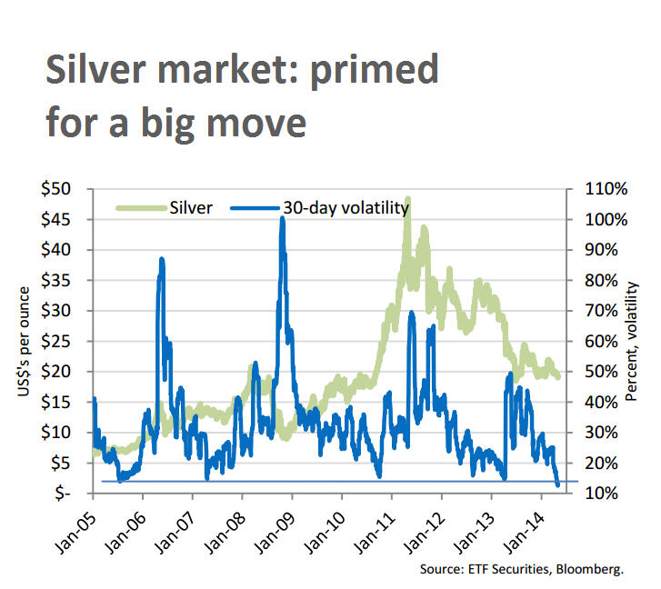 CHART: Silver price volatility lowest in decade - now watch it move