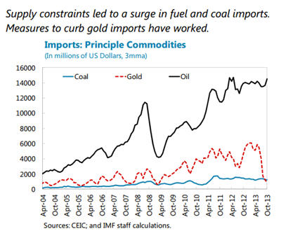 India rises gold, silver import tax again