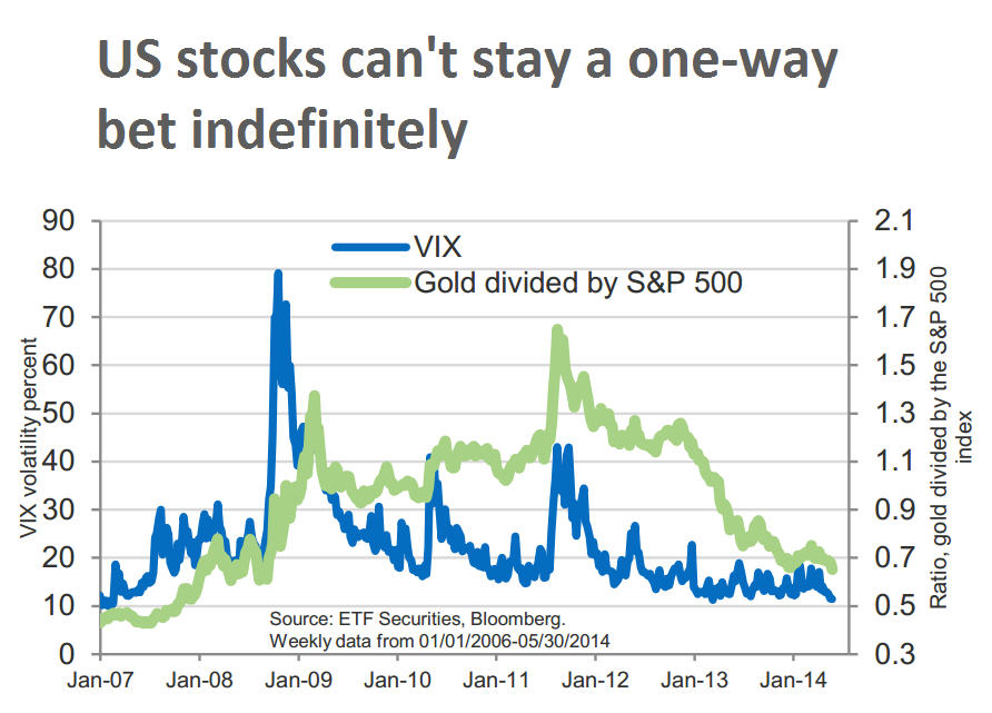 CHARTS: Gold is cheapest vs stocks since January 2008