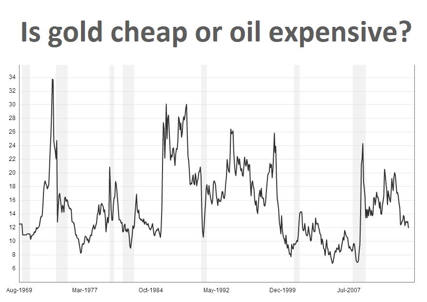 CHART: Iraq chaos lifts gold price - still cheap vs oil