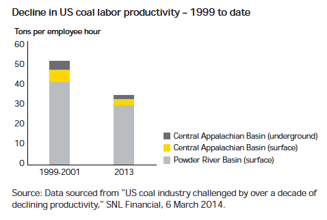 Miners need to overhaul business model to boost productivity: study