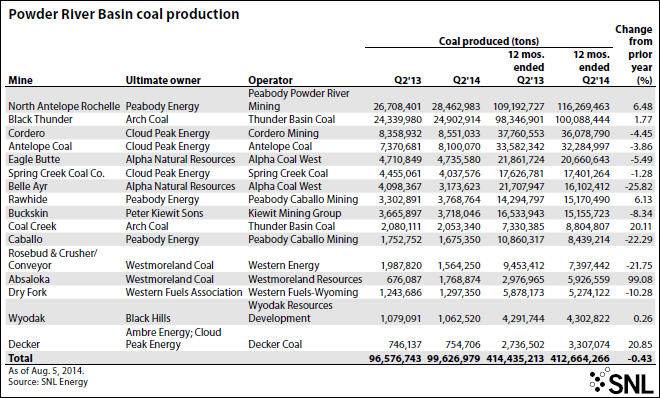 Top-producing Powder River Basin coal mines in Q2'14 – MINING COM