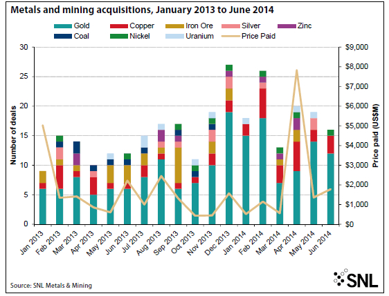 Busy times ahead: global mining deals on their way up